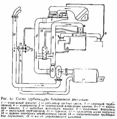 Отработавшие газы из двигателя поступают в выпускной трубопровод 10, а затем через турбину 11 в глушитель шума...